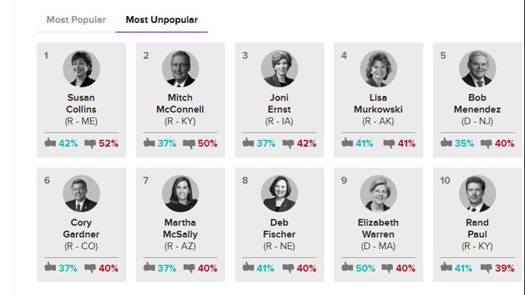Group lists Maine Senator Susan Collins as the number 1 most unpopular senator