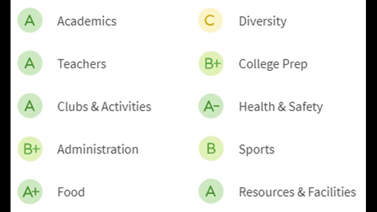CHRHS-grades