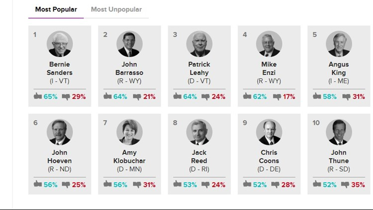Maine Senator Angus King made the list for being the fifth most popular senator in the country.