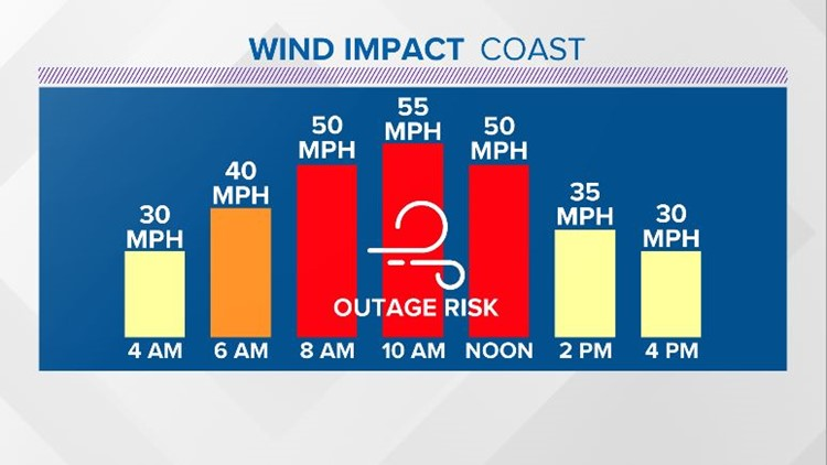Coast Gusts Forecast