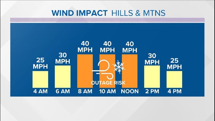 Hills and Mountains Gusts Forecast