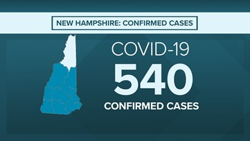 Seven dead, 540 confirmed COVID-19 coronavirus cases in New Hampshire