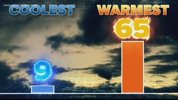 BrainDrops: top 10 warmest vs. top 10 coolest months in Maine