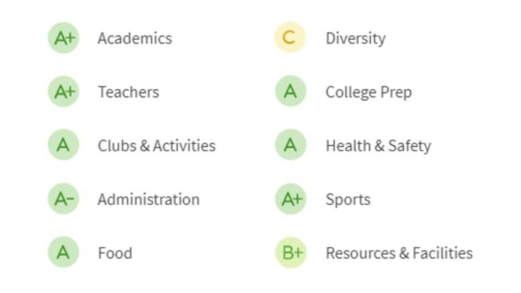 CEHS-grades