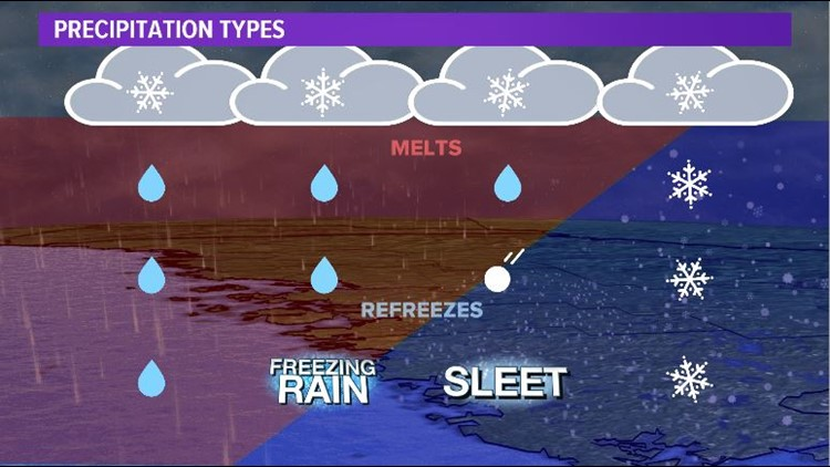 Sleet vs Freezing Rain