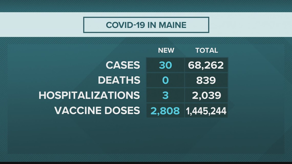 Maine CDC reports 30 additional COVID-19 cases, no new deaths Monday