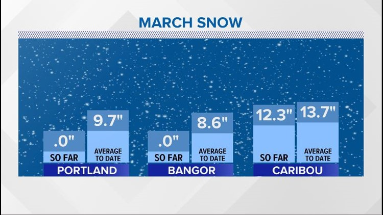 March Snow Stats