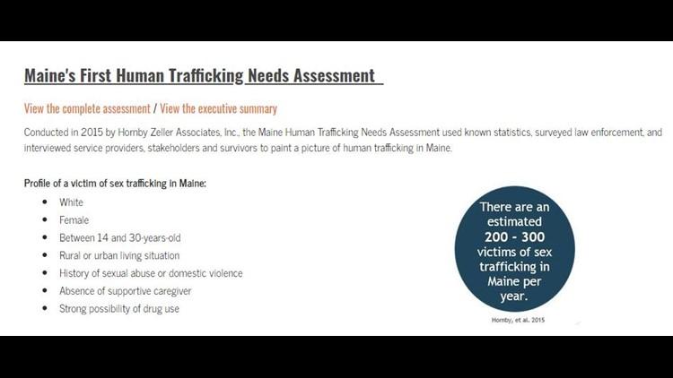 Sex Trafficking Victim Profile
