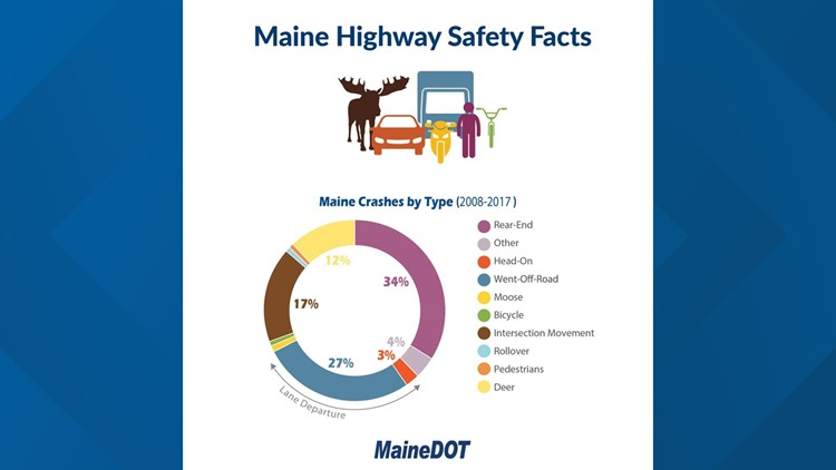 Maine crashes by type