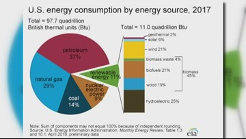 Brain Drops: breakdown of U.S. energy