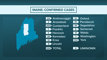 Real-time Maine coronavirus updates: 16 dead, 560 confirmed cases