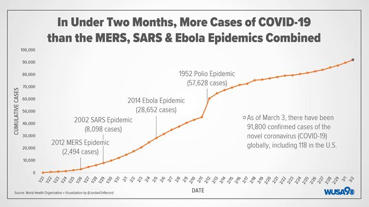 Coronavirus Comparison Graphic