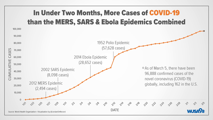 Coronavirus Timeline March 5