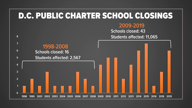 Thousands of Students Affected by DC Charter Closures